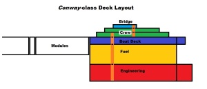 Conway Class Module Carrier - Deck Layout Diagram